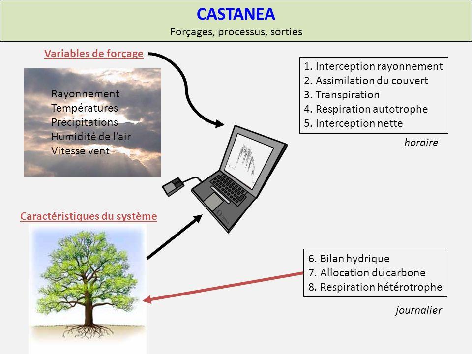 CASTANEA Forçages, processus, sorties Variables de forçage Caractéristiques du système 1.