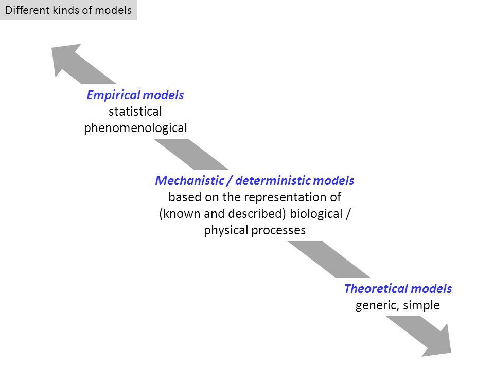 Répondre à une question scientifique à laide dun modèle mécaniste.