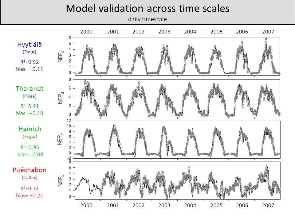Model validation across time scales daily timescale Hyytiälä (Pinus) R²=0.92 bias= +0.11 Tharandt (Picea) R²=0.91 bias= +0.10 Puéchabon (Q. ilex) R²=0