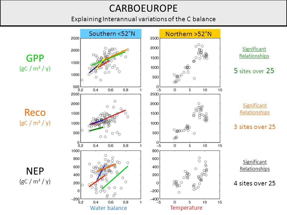 CARBOEUROPE Explaining Interannual variations of the C balance GPP (gC / m² / y) Reco (gC / m² / y) NEP (gC / m² / y) Significant Relationships 5 sites over 25 Significant Relationships 3 sites over 25 Significant Relationships 4 sites over 25 Southern <52°N Northern >52°N Water balance Temperature