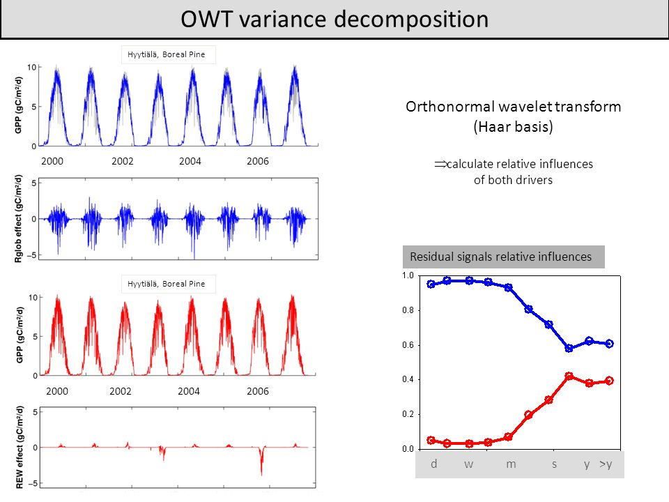 OWT variance decomposition Residual signals relative influences Orthonormal wavelet transform (Haar basis) calculate relative influences of both drivers dwmsy>y 2000200220042006 2000200220042006 Hyytiälä, Boreal Pine