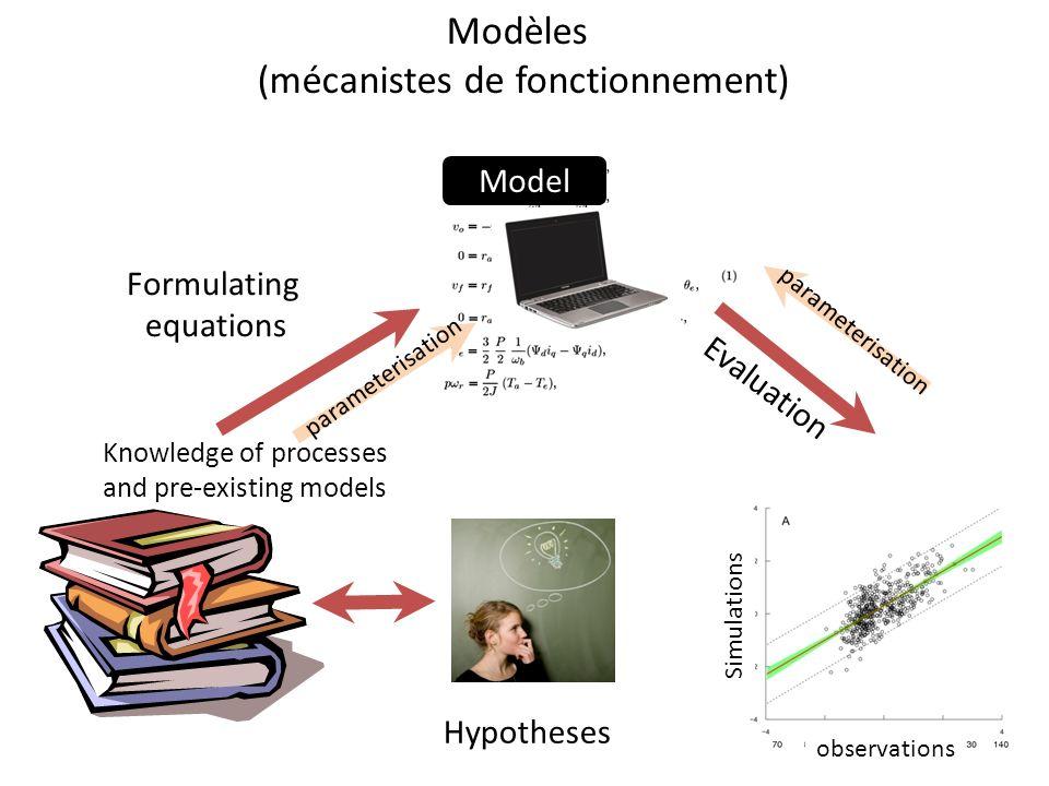 Knowledge of processes and pre-existing models New hypotheses Formulating equations Evaluation parameterisation data Simulations observations Model Modèles (mécanistes de fonctionnement)