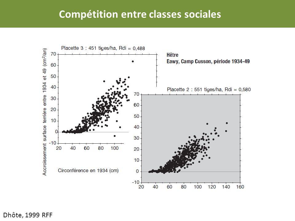 Dhôte, 1999 RFF Compétition entre classes sociales