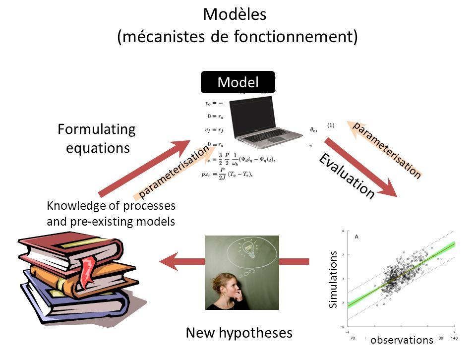 Modèles (mécanistes de fonctionnement) synthèse des connaissances test dhypothèses Valeur ajoutée Compréhension du fonctionnement intégré Quantification de limportance des processus élémentaires