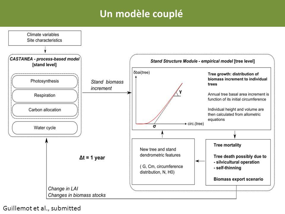 Guillemot et al., submitted