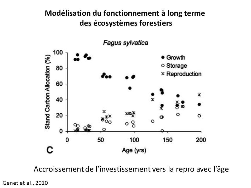 Modélisation du fonctionnement à long terme des écosystèmes forestiers Accroissement de linvestissement vers la repro avec lâge Genet et al., 2010