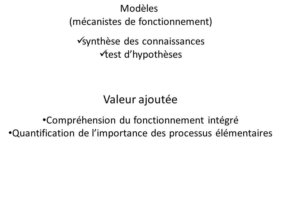 Reich et al., 2008 Respiration autotrophe Effet de la teneur en azote des organes