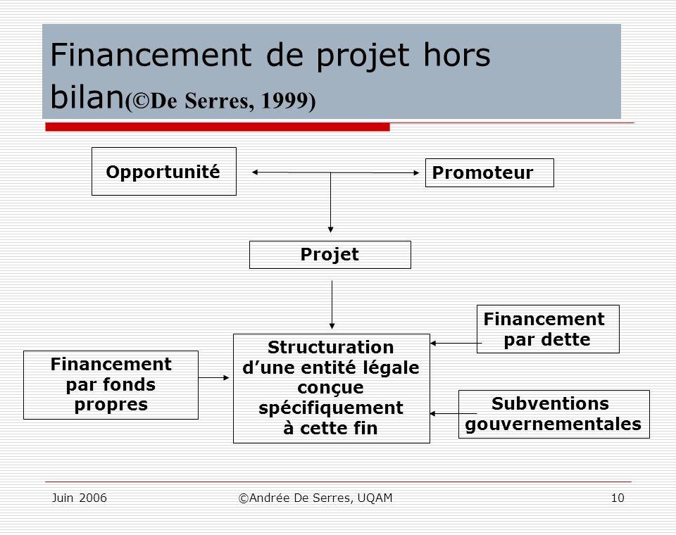 Juin 2006©Andrée De Serres, UQAM10 Financement de projet hors bilan (©De Serres, 1999) Opportunité Promoteur Projet Financement par fonds propres Stru