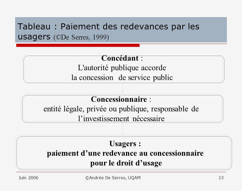 Juin 2006©Andrée De Serres, UQAM13 Tableau : Paiement des redevances par les usagers (©De Serres, 1999) Concédant : L'autorité publique accorde la con