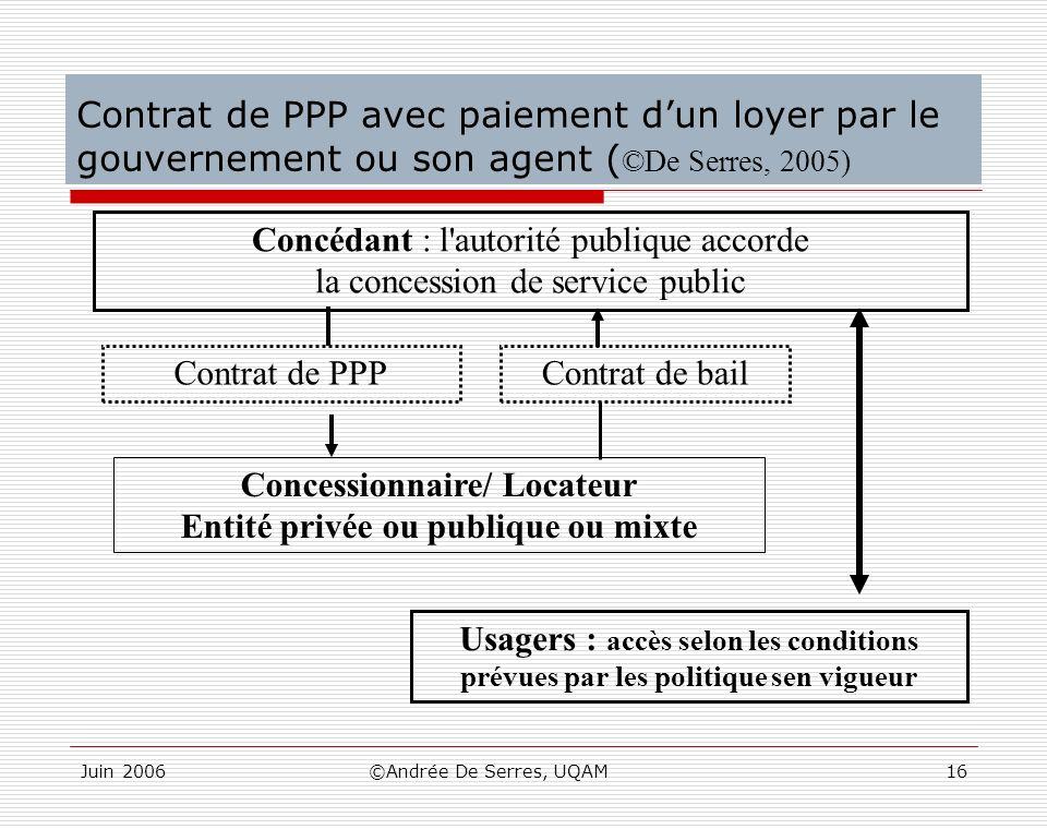 Juin 2006©Andrée De Serres, UQAM16 Contrat de PPP avec paiement dun loyer par le gouvernement ou son agent ( ©De Serres, 2005) Concédant : l'autorité