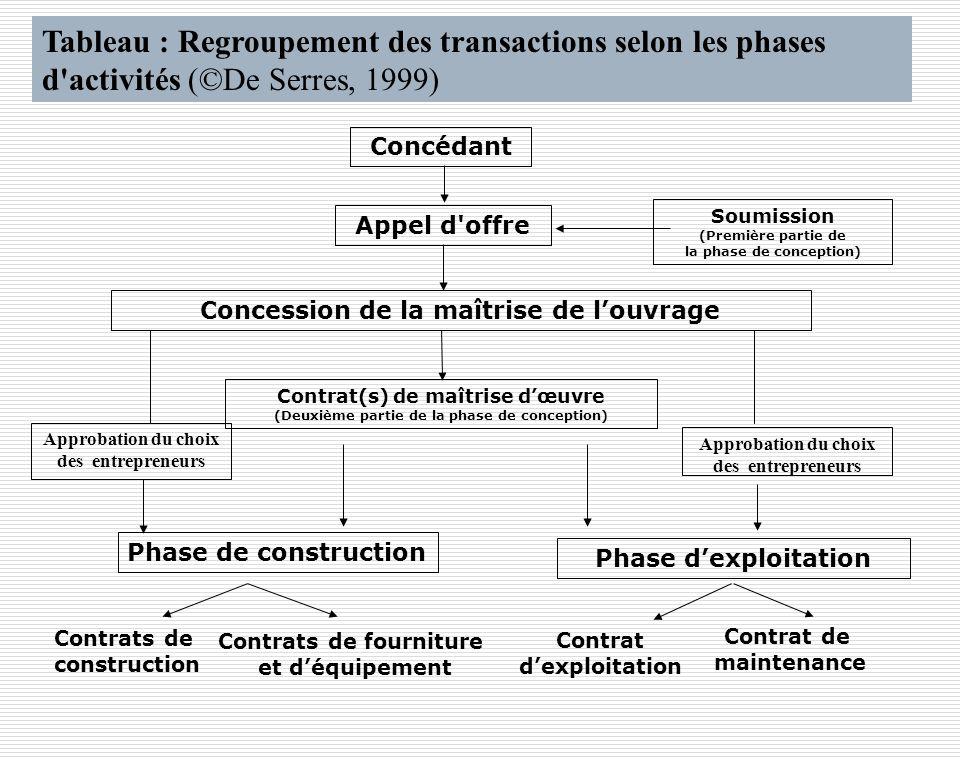 Tableau : Regroupement des transactions selon les phases d'activités (©De Serres, 1999) Soumission (Première partie de la phase de conception) Approba