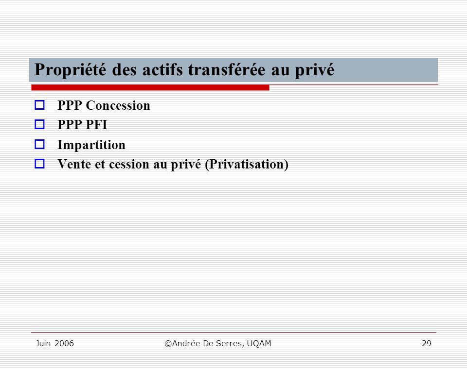 Juin 2006©Andrée De Serres, UQAM29 Propriété des actifs transférée au privé PPP Concession PPP PFI Impartition Vente et cession au privé (Privatisatio
