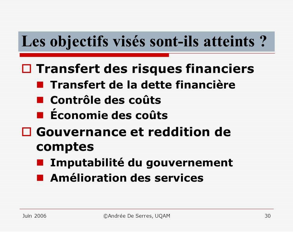 Juin 2006©Andrée De Serres, UQAM30 Les objectifs visés sont-ils atteints ? Transfert des risques financiers Transfert de la dette financière Contrôle