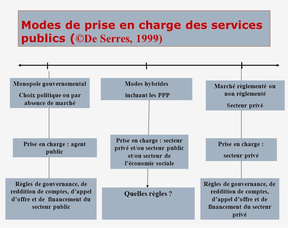 Modes de prise en charge des services publics ( ©De Serres, 1999) Monopole gouvernemental Choix politique ou par absence de marché Marché règlementé o