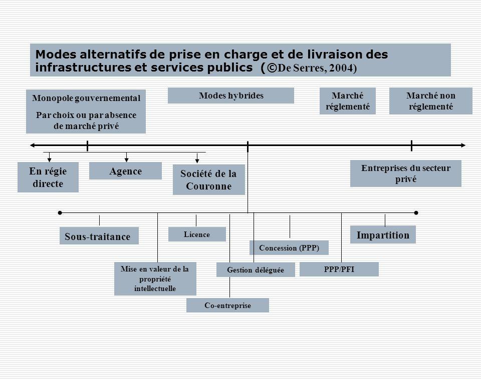 Modes alternatifs de prise en charge et de livraison des infrastructures et services publics (© De Serres, 2004) Monopole gouvernemental Par choix ou