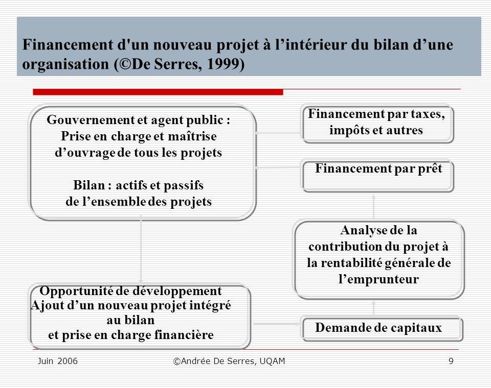 Juin 2006©Andrée De Serres, UQAM9 Financement d'un nouveau projet à lintérieur du bilan dune organisation (©De Serres, 1999) Gouvernement et agent pub