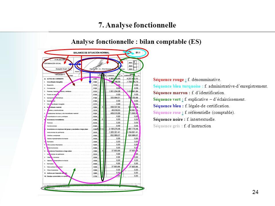 Analyse fonctionnelle : bilan comptable (ES) Séquence rouge : f.