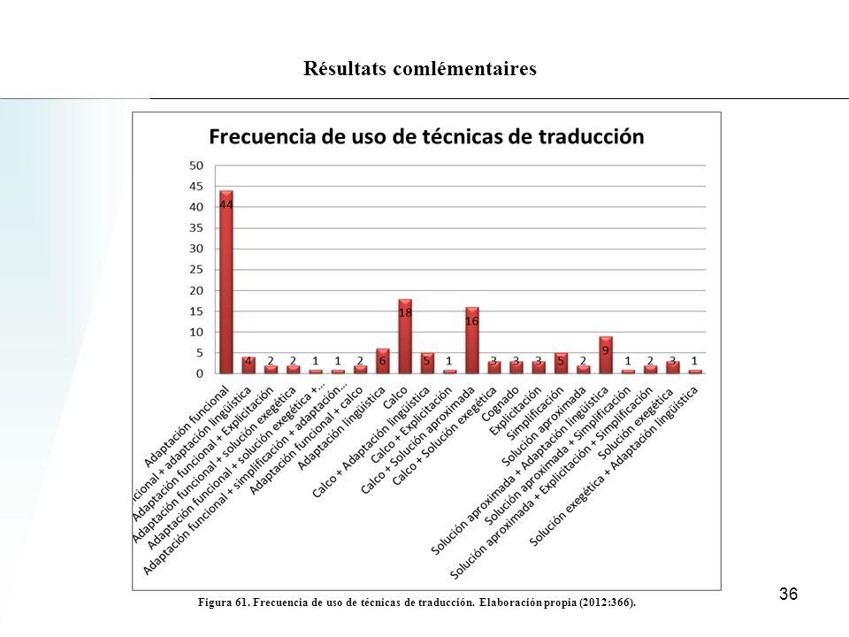 Résultats comlémentaires Figura 61.Frecuencia de uso de técnicas de traducción.