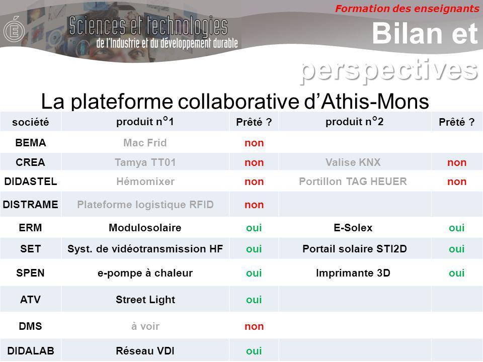 Formation des enseignants perspectives Bilan et perspectives La plateforme collaborative dAthis-Mons sociétéproduit n°1Prêté produit n°2Prêté .