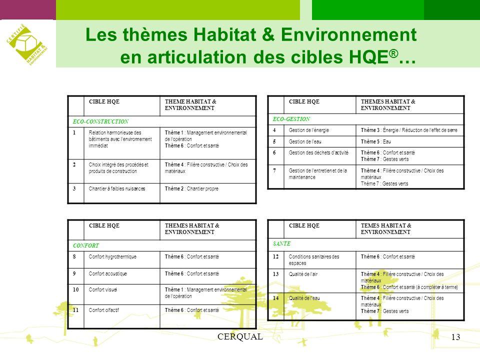 CERQUAL 13 Les thèmes Habitat & Environnement en articulation des cibles HQE ® … CIBLE HQETHEME HABITAT & ENVIRONNEMENT ECO-CONSTRUCTION 1 Relation ha