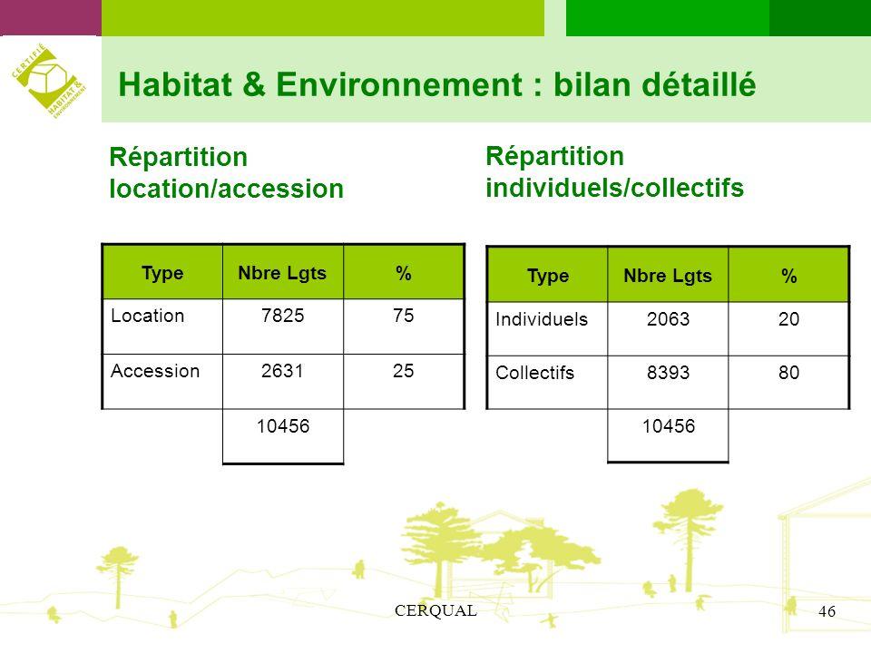 CERQUAL 46 Habitat & Environnement : bilan détaillé Répartition location/accession TypeNbre Lgts% Location782575 Accession263125 10456 Répartition ind