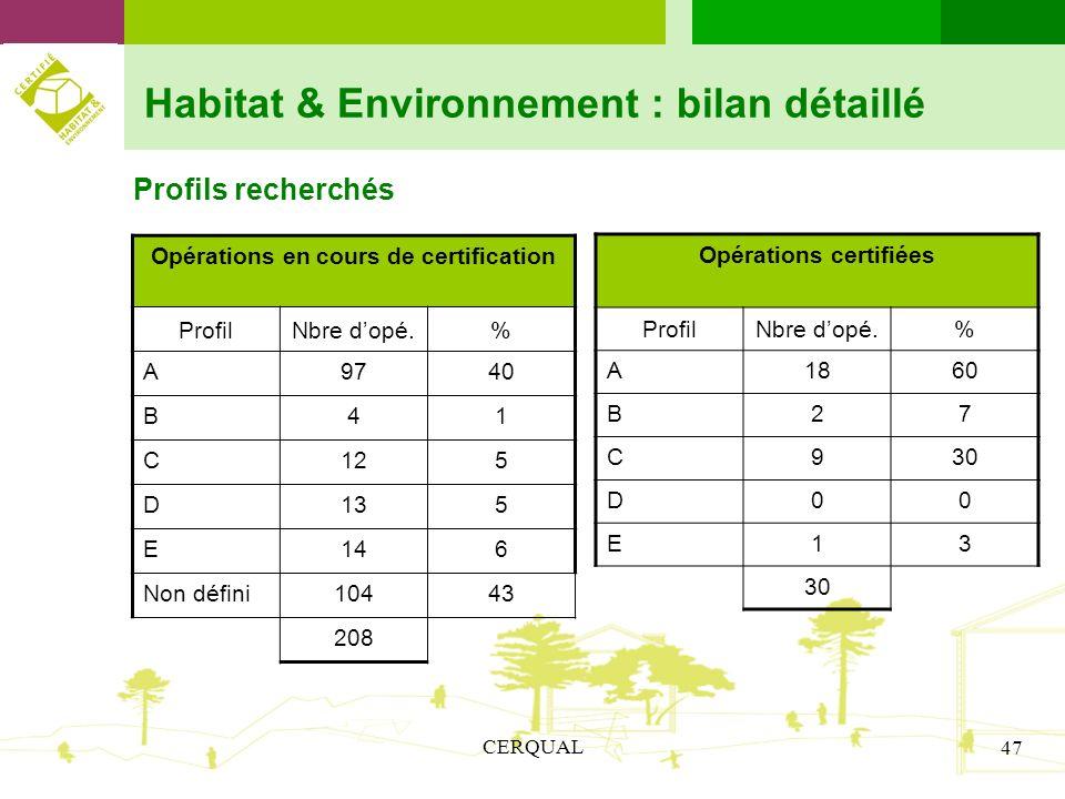 CERQUAL 47 Habitat & Environnement : bilan détaillé Profils recherchés Opérations en cours de certification ProfilNbre dopé.% A9740 B41 C125 D135 E146