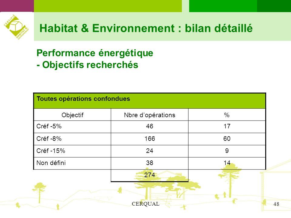 CERQUAL 48 Habitat & Environnement : bilan détaillé Performance énergétique - Objectifs recherchés Toutes opérations confondues ObjectifNbre dopératio
