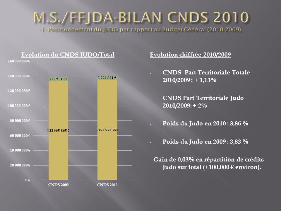Evolution du CNDS JUDO/TotalEvolution chiffrée 2010/2009 - CNDS Part Territoriale Totale 2010/2009 : + 1,13% - CNDS Part Territoriale Judo 2010/2009: + 2% - Poids du Judo en 2010 : 3,86 % - Poids du Judo en 2009 : 3,83 % - Gain de 0,03% en répartition de crédits Judo sur total (+100.000 environ).