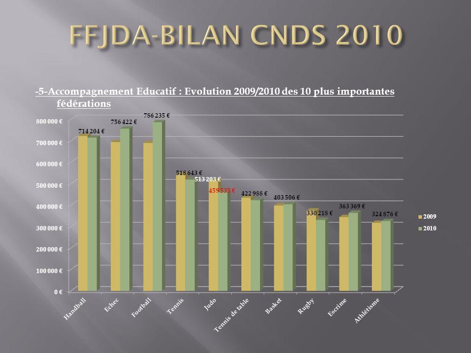 -5-Accompagnement Educatif : Evolution 2009/2010 des 10 plus importantes fédérations