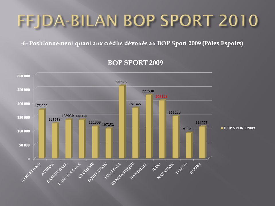 -6- Positionnement quant aux crédits dévoués au BOP Sport 2009 (Pôles Espoirs)