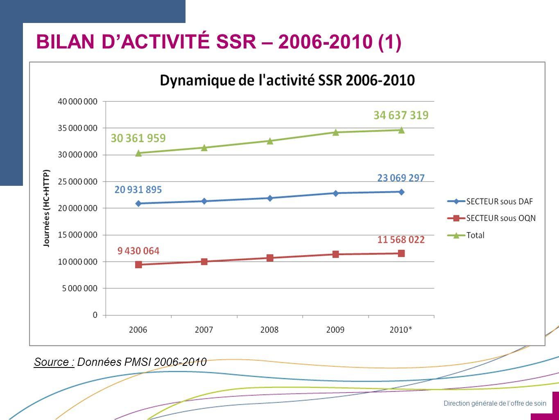 Direction générale de loffre de soin Source : Données PMSI 2006-2010 BILAN DACTIVITÉ SSR – 2006-2010 (1)