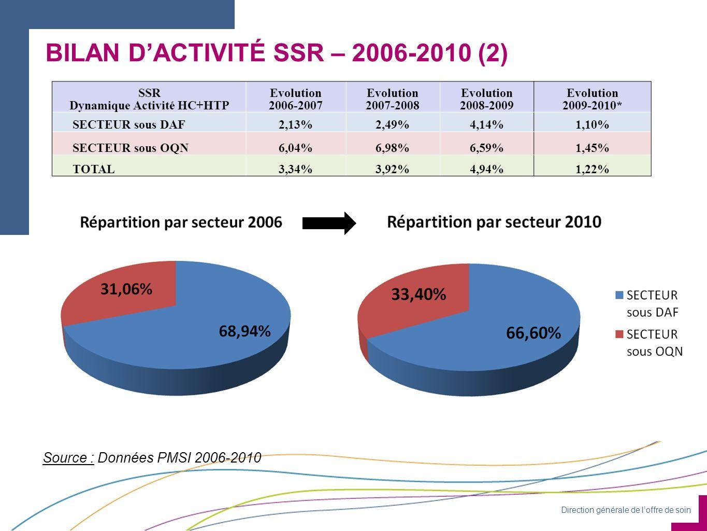 Direction générale de loffre de soin BILAN DACTIVITÉ SSR – 2006-2010 (2) Source : Données PMSI 2006-2010 SSR Dynamique Activité HC+HTP Evolution 2006-2007 Evolution 2007-2008 Evolution 2008-2009 Evolution 2009-2010* SECTEUR sous DAF2,13%2,49%4,14%1,10% SECTEUR sous OQN6,04%6,98%6,59%1,45% TOTAL3,34%3,92%4,94%1,22%