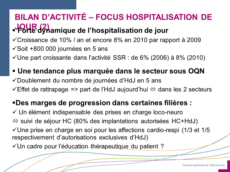 Direction générale de loffre de soin BILAN DACTIVITÉ – FOCUS HOSPITALISATION DE JOUR (2) Forte dynamique de lhospitalisation de jour Croissance de 10% / an et encore 8% en 2010 par rapport à 2009 Soit +800 000 journées en 5 ans Une part croissante dans lactivité SSR : de 6% (2006) à 8% (2010) Une tendance plus marquée dans le secteur sous OQN Doublement du nombre de journées dHdJ en 5 ans Effet de rattrapage => part de lHdJ aujourdhui dans les 2 secteurs Des marges de progression dans certaines filières : Un élément indispensable des prises en charge loco-neuro suivi de séjour HC (80% des implantations autorisées HC+HdJ) Une prise en charge en soi pour les affections cardio-respi (1/3 et 1/5 respectivement dautorisations exclusives dHdJ) Un cadre pour léducation thérapeutique du patient