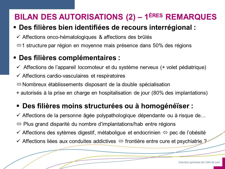 Direction générale de loffre de soin BILAN DES AUTORISATIONS (2) – 1 ÈRES REMARQUES Des filières bien identifiées de recours interrégional : Affection