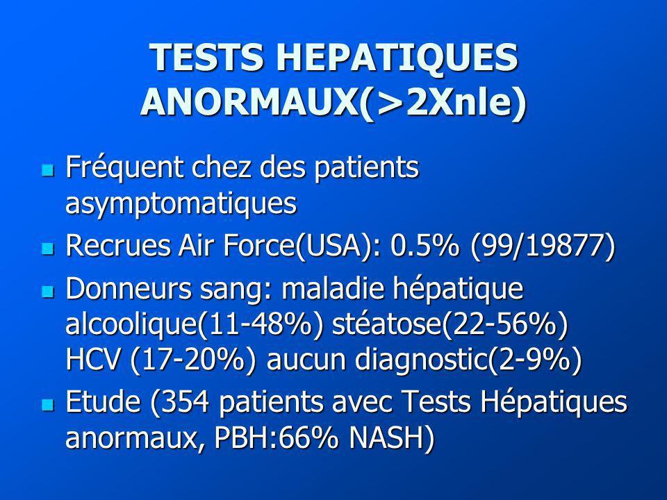 TESTS HEPATIQUES ANORMAUX(>2Xnle) Fréquent chez des patients asymptomatiques Fréquent chez des patients asymptomatiques Recrues Air Force(USA): 0.5% (99/19877) Recrues Air Force(USA): 0.5% (99/19877) Donneurs sang: maladie hépatique alcoolique(11-48%) stéatose(22-56%) HCV (17-20%) aucun diagnostic(2-9%) Donneurs sang: maladie hépatique alcoolique(11-48%) stéatose(22-56%) HCV (17-20%) aucun diagnostic(2-9%) Etude (354 patients avec Tests Hépatiques anormaux, PBH:66% NASH) Etude (354 patients avec Tests Hépatiques anormaux, PBH:66% NASH)