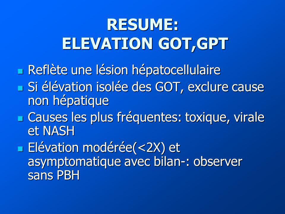RESUME: ELEVATION GOT,GPT Reflète une lésion hépatocellulaire Reflète une lésion hépatocellulaire Si élévation isolée des GOT, exclure cause non hépatique Si élévation isolée des GOT, exclure cause non hépatique Causes les plus fréquentes: toxique, virale et NASH Causes les plus fréquentes: toxique, virale et NASH Elévation modérée(<2X) et asymptomatique avec bilan-: observer sans PBH Elévation modérée(<2X) et asymptomatique avec bilan-: observer sans PBH
