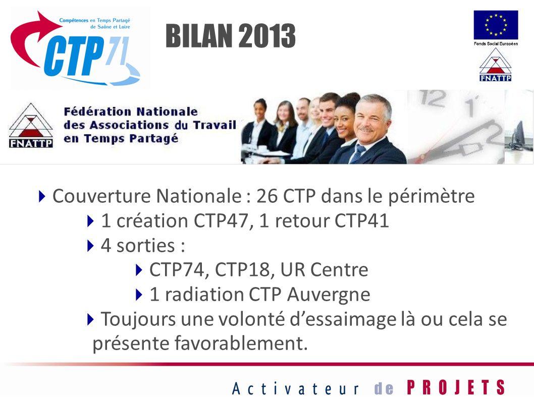Couverture Nationale : 26 CTP dans le périmètre 1 création CTP47, 1 retour CTP41 4 sorties : CTP74, CTP18, UR Centre 1 radiation CTP Auvergne Toujours