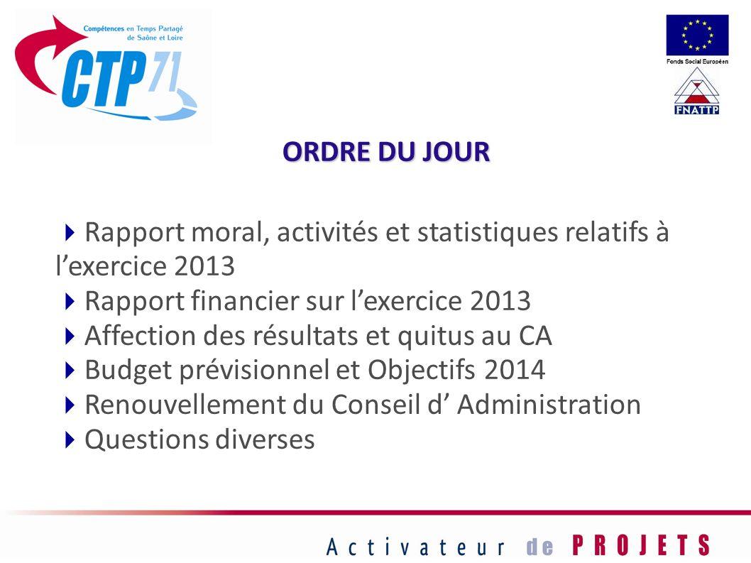 ORDRE DU JOUR Rapport moral, activités et statistiques relatifs à lexercice 2013 Rapport financier sur lexercice 2013 Affection des résultats et quitu