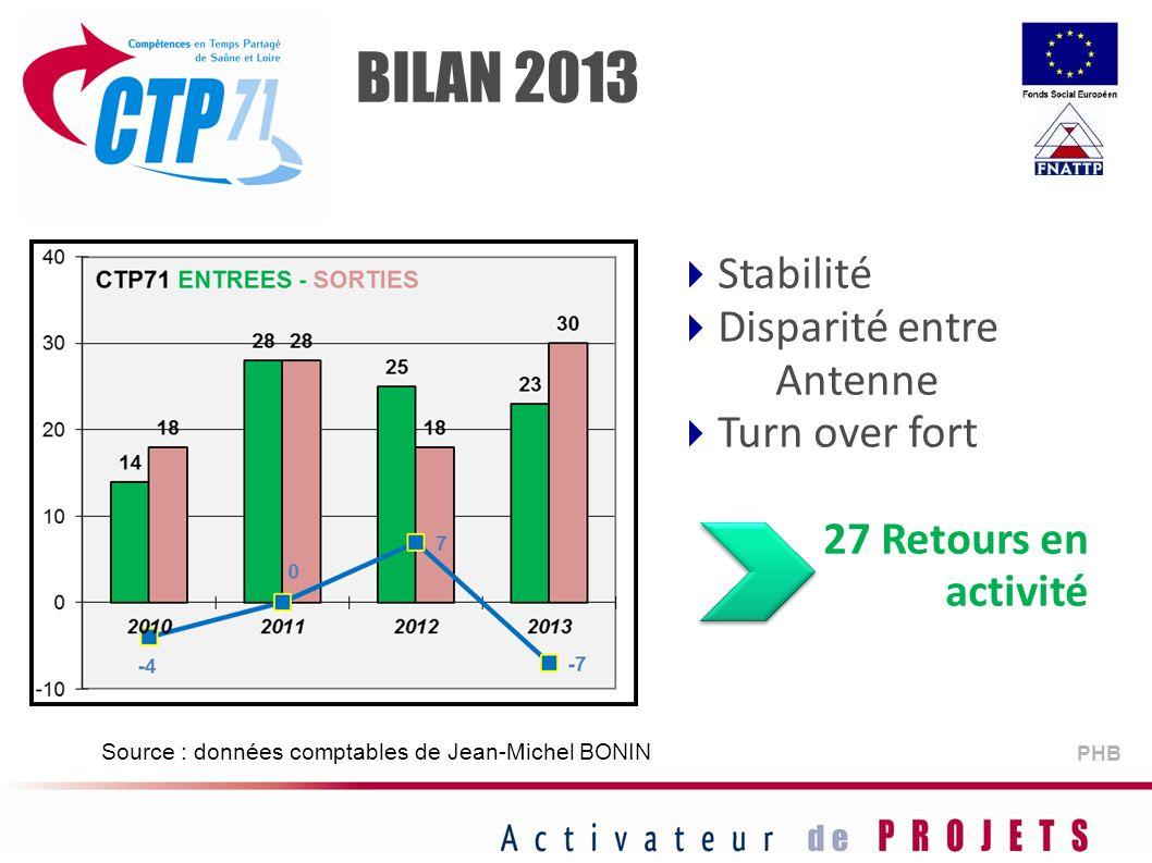 PHB Source : données comptables de Jean-Michel BONIN Stabilité Disparité entre Antenne Turn over fort 27 Retours en activité