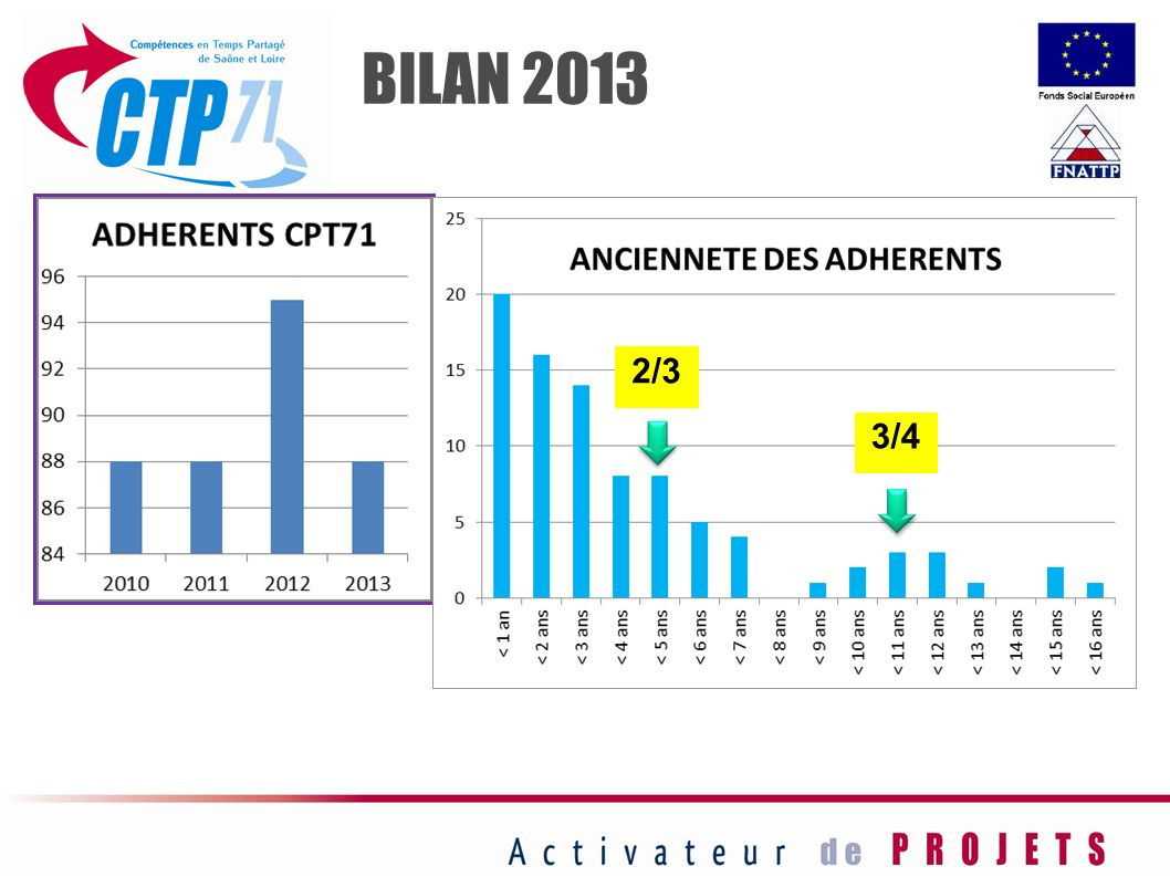 BILAN 2013 2/3 3/4