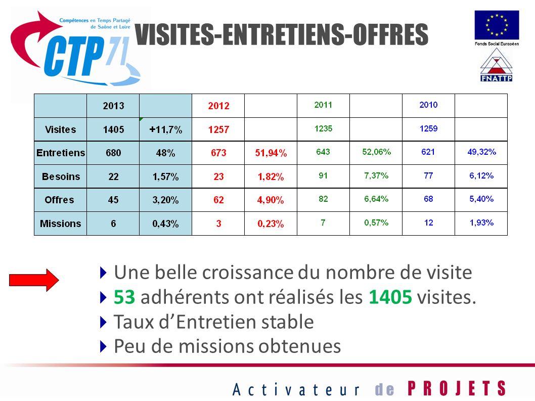 VISITES-ENTRETIENS-OFFRES Une belle croissance du nombre de visite 53 adhérents ont réalisés les 1405 visites. Taux dEntretien stable Peu de missions