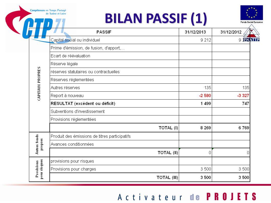 BILAN PASSIF (1)