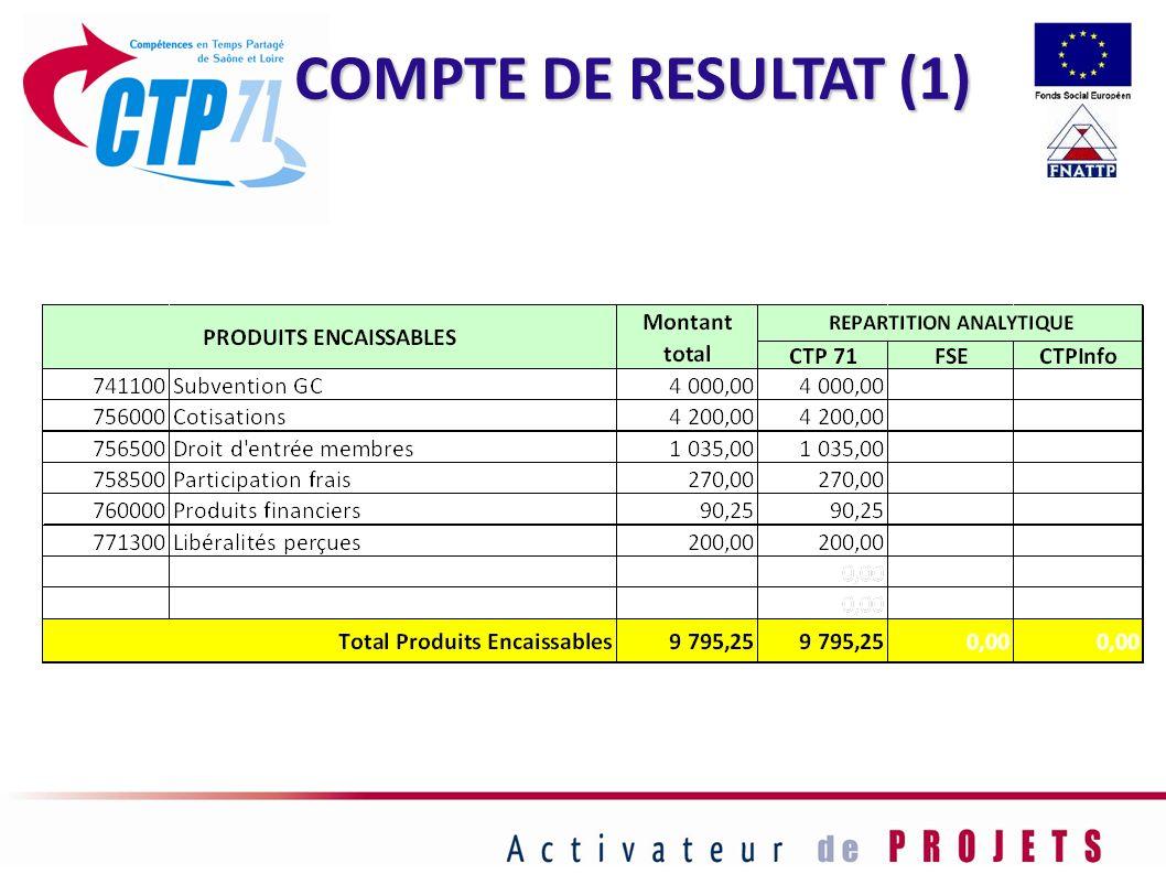 COMPTE DE RESULTAT (1)