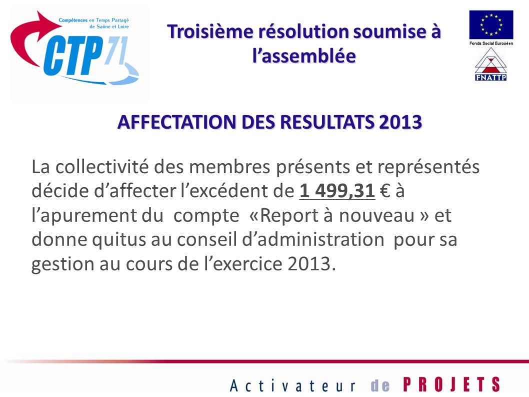 AFFECTATION DES RESULTATS 2013 La collectivité des membres présents et représentés décide daffecter lexcédent de 1 499,31 à lapurement du compte «Repo