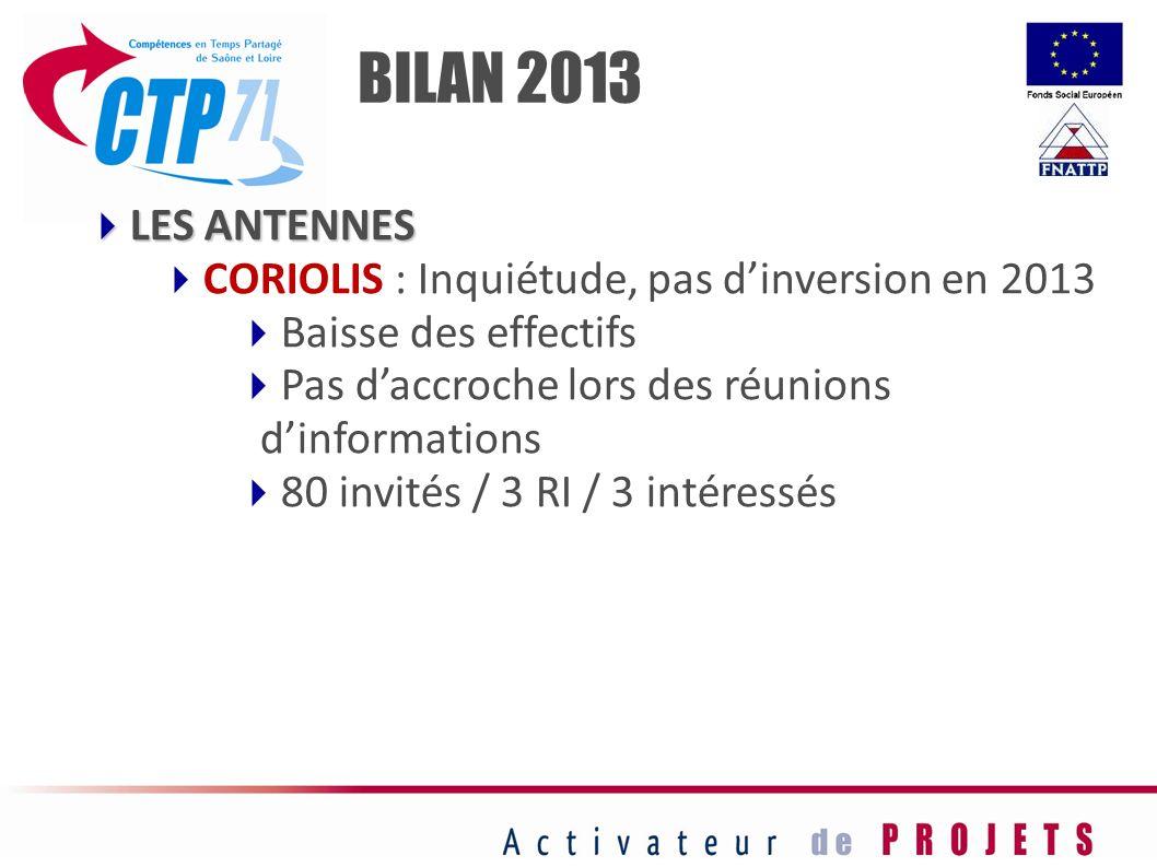 LES ANTENNES LES ANTENNES CORIOLIS : Inquiétude, pas dinversion en 2013 Baisse des effectifs Pas daccroche lors des réunions dinformations 80 invités