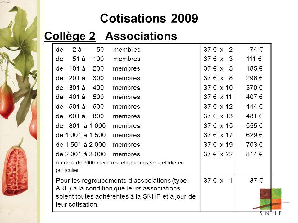 Cotisations 2009 Collège 2 Associations de 2 à 50 membres de 51 à 100 membres de 101 à 200 membres de 201 à 300 membres de 301 à 400 membres de 401 à 500 membres de 501 à 600 membres de 601 à 800 membres de 801 à 1 000 membres de 1 001 à 1 500 membres de 1 501 à 2 000 membres de 2 001 à 3 000 membres Au-delà de 3000 membres chaque cas sera étudié en particulier 37 x 2 37 x 3 37 x 5 37 x 8 37 x 10 37 x 11 37 x 12 37 x 13 37 x 15 37 x 17 37 x 19 37 x 22 74 111 185 296 370 407 444 481 555 629 703 814 Pour les regroupements dassociations (type ARF) à la condition que leurs associations soient toutes adhérentes à la SNHF et à jour de leur cotisation.