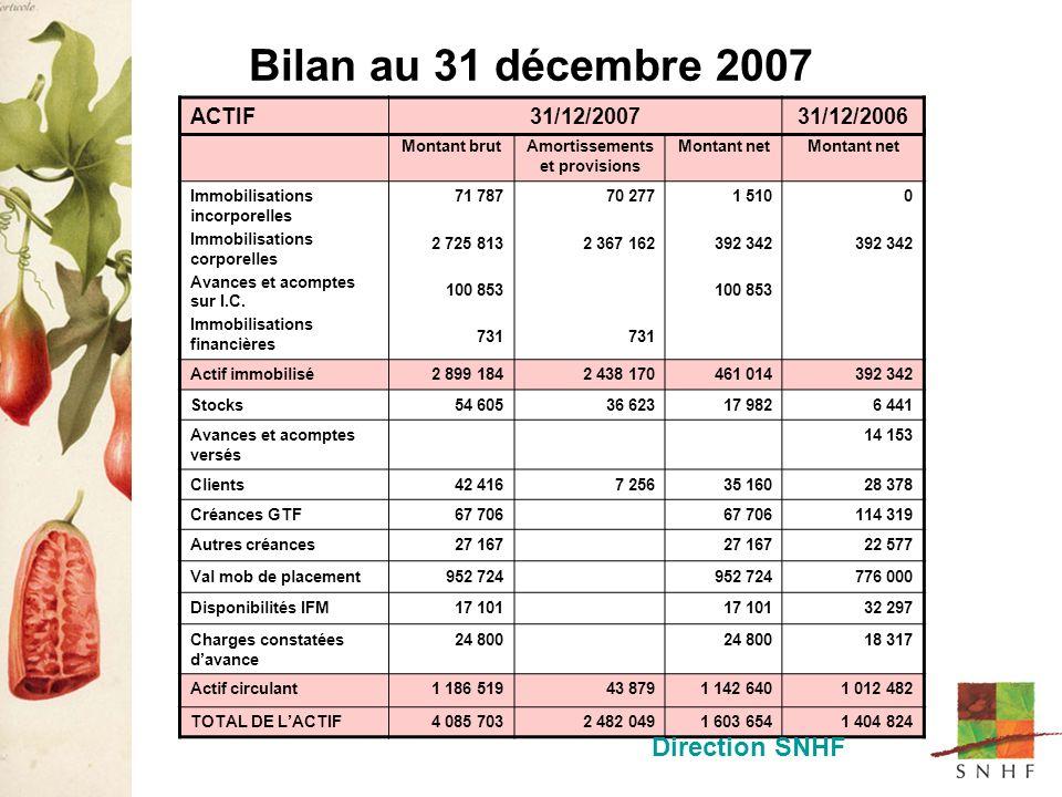Bilan au 31 décembre 2007 Montant brutAmortissements et provisions Montant net Immobilisations incorporelles Immobilisations corporelles Avances et acomptes sur I.C.
