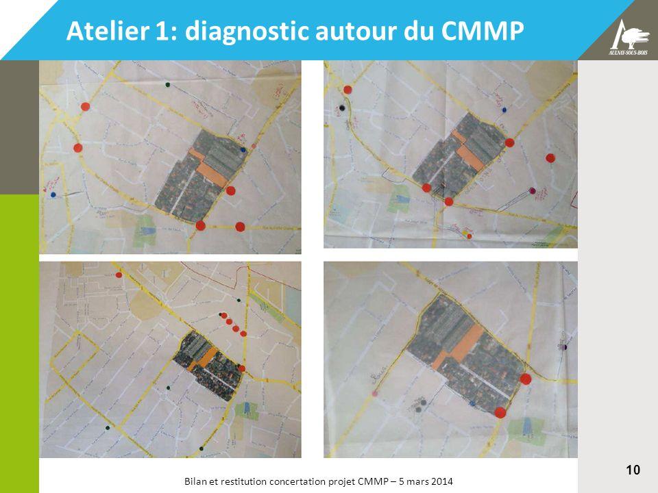 Bilan et restitution concertation projet CMMP – 5 mars 2014 10 Atelier 1: diagnostic autour du CMMP