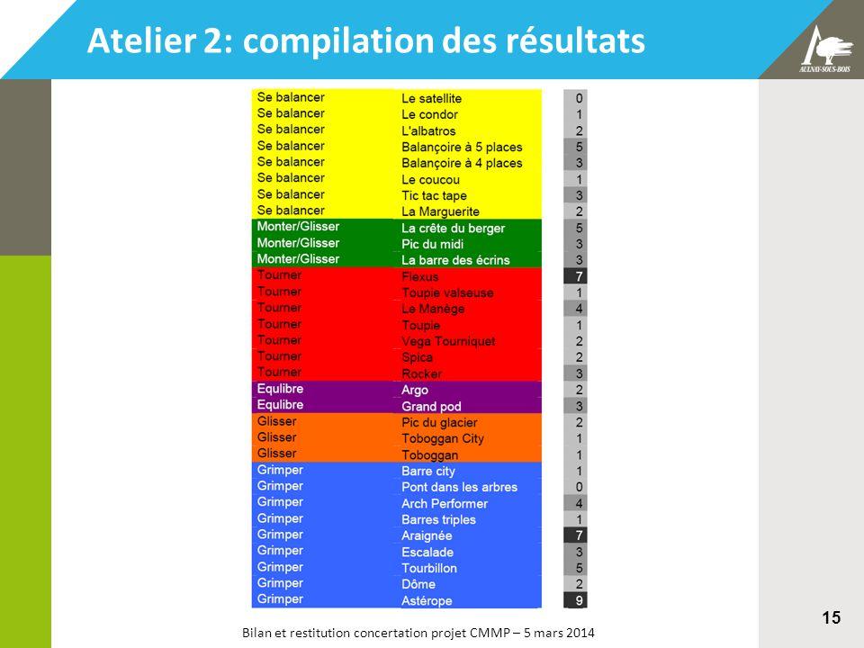 Bilan et restitution concertation projet CMMP – 5 mars 2014 15 Atelier 2: compilation des résultats