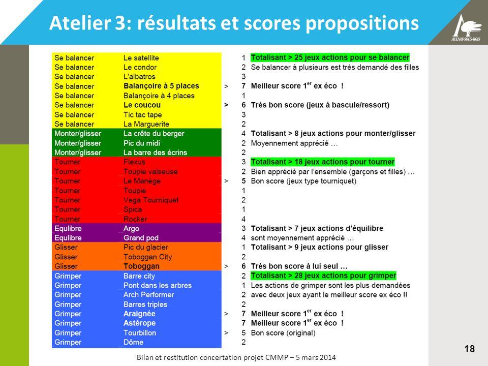 Bilan et restitution concertation projet CMMP – 5 mars 2014 18 Atelier 3: résultats et scores propositions